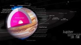 Jupiter a vše, co je potřeba o něm znát. Autor: Kelvinsong