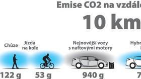 emise CO2