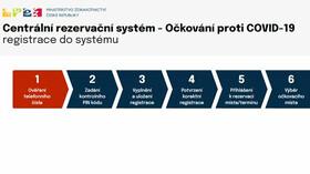 Rezervační systém k očkování proti koronaviru.