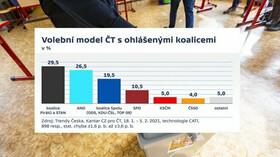 Sběr dat probíhal ve dnech 18. 1. až 5. 2. 2021 na reprezentativním vzorku 1200 respondentů. Zdroj dat: Kantar pro Českou televizi