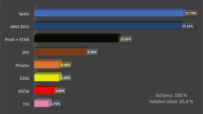 Volby 2021: Konečný výsledek